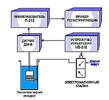Анализатор спектрофотометрический «АЖФ-3»