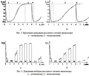 Диаграмма выборок выходного сигнала анализатора