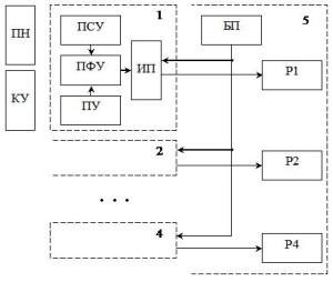 Структурная схема комплекса АПМ-2